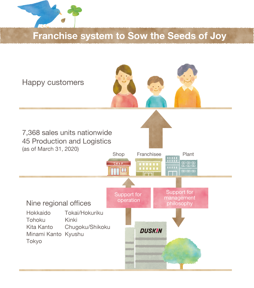Franchise system to Sow the Seeds of Joy